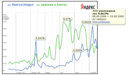 pulse.yandex.ru за 1 год