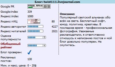 """Информация о личном блоге в разделе """"Мои блоги"""""""