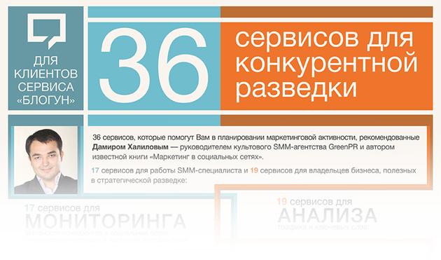36 сервисов для конкурентной разведки
